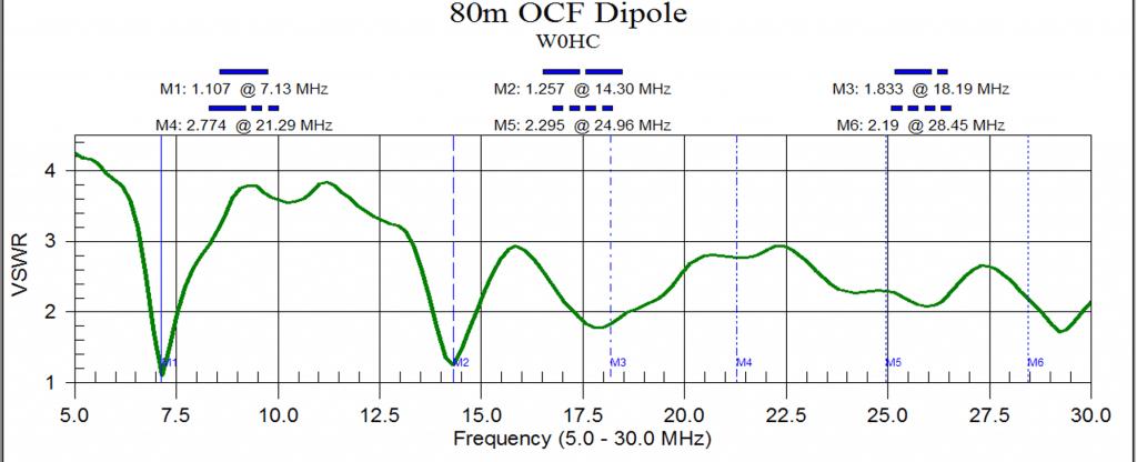 OCF Dipole - Whoa! Holy Cow! - Ham Radio